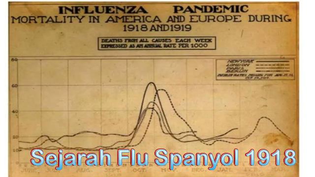 Sejarah Flu Spanyol 1918